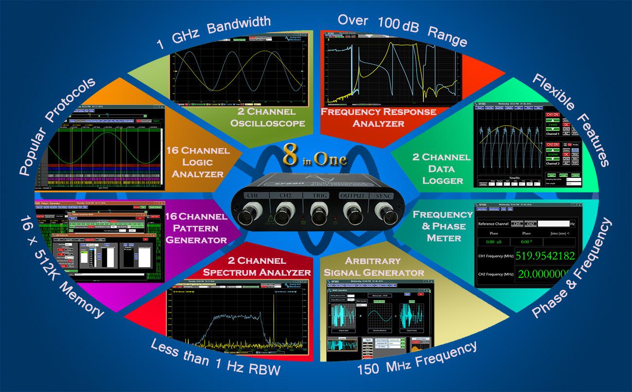Frequency Response Analyzer : Frequency response analyzer in oscilloscope