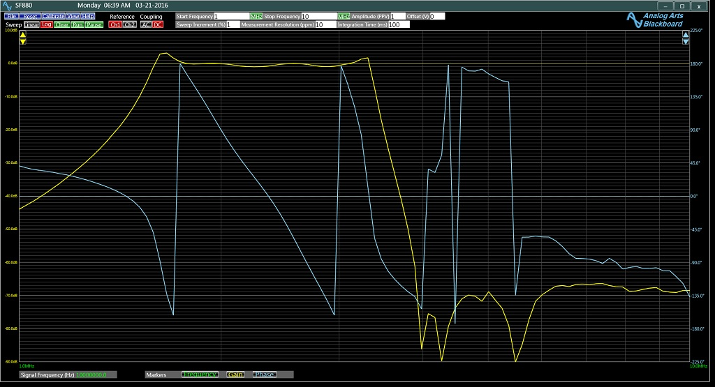 Frequency Response of a Bandpass Filter on SF880 Frequency Response Analyzer