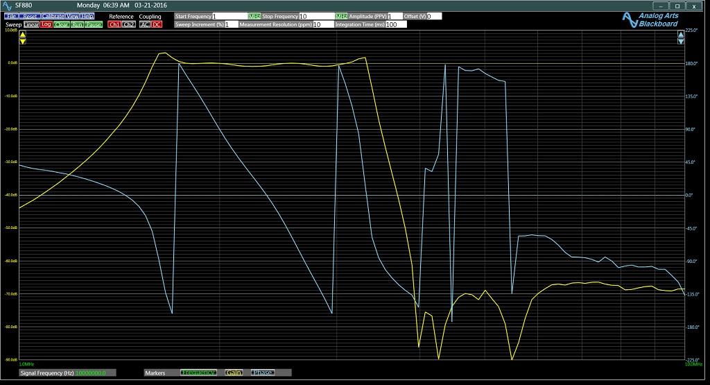 SF880頻率響應分析儀帶通濾波器的頻率響應