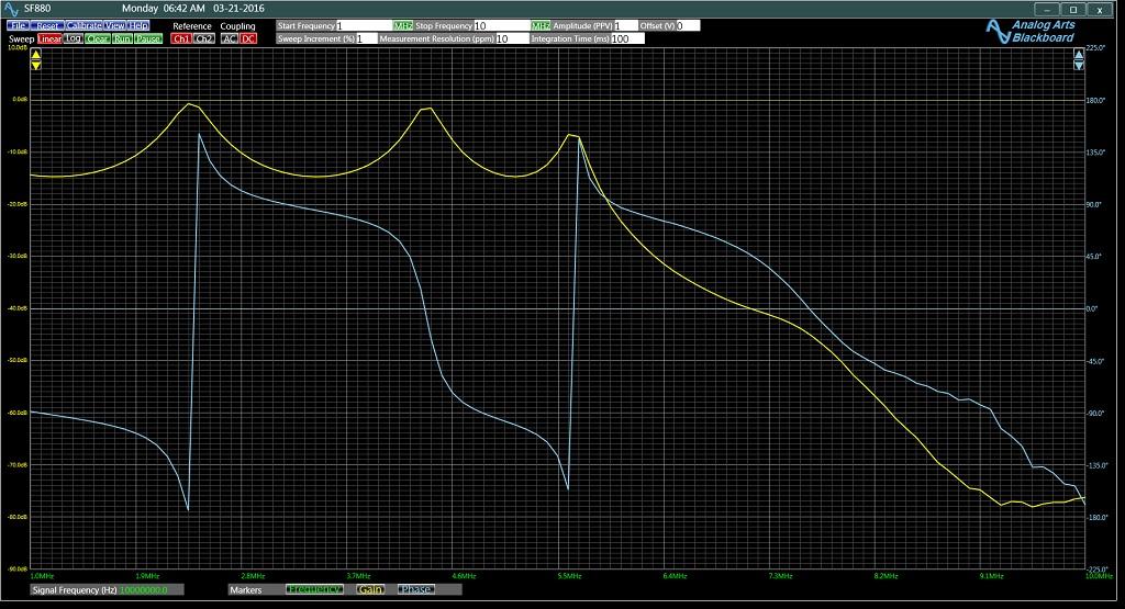 無模擬低通濾波器對模擬藝術SF880的頻率響應