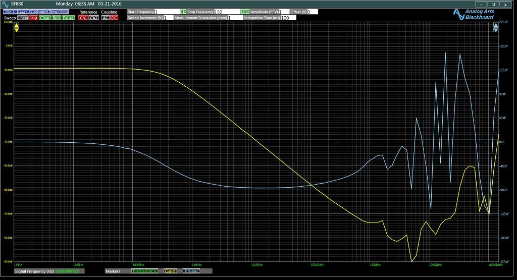 低通濾波器對模擬藝術頻率響應分析儀的幅度和相位響應